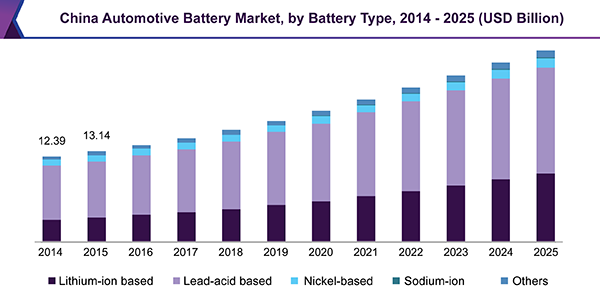 Automotive Battery Market Industry Growth Trends And