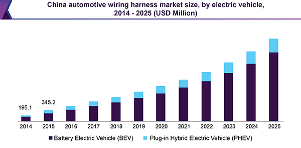 Automotive Wiring Harness Market To Be Worth  77 15